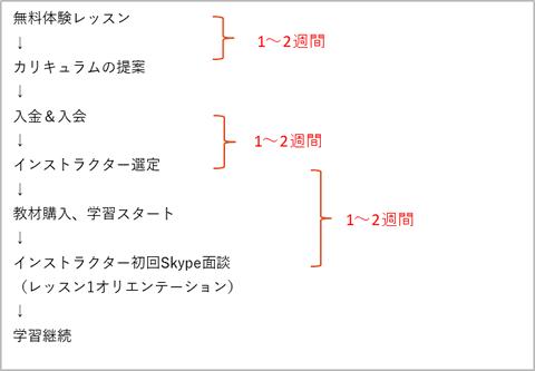侍エンジニア塾の入会の流れ
