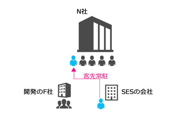 SESの構造