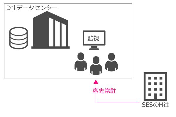 データセンターとSES